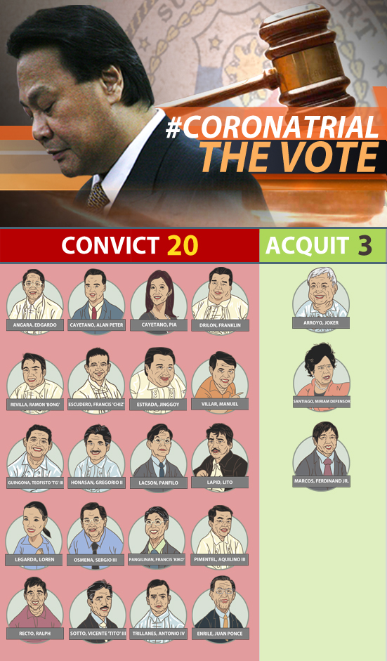 HOW THEY VOTED: 20 convict, 3, acquit