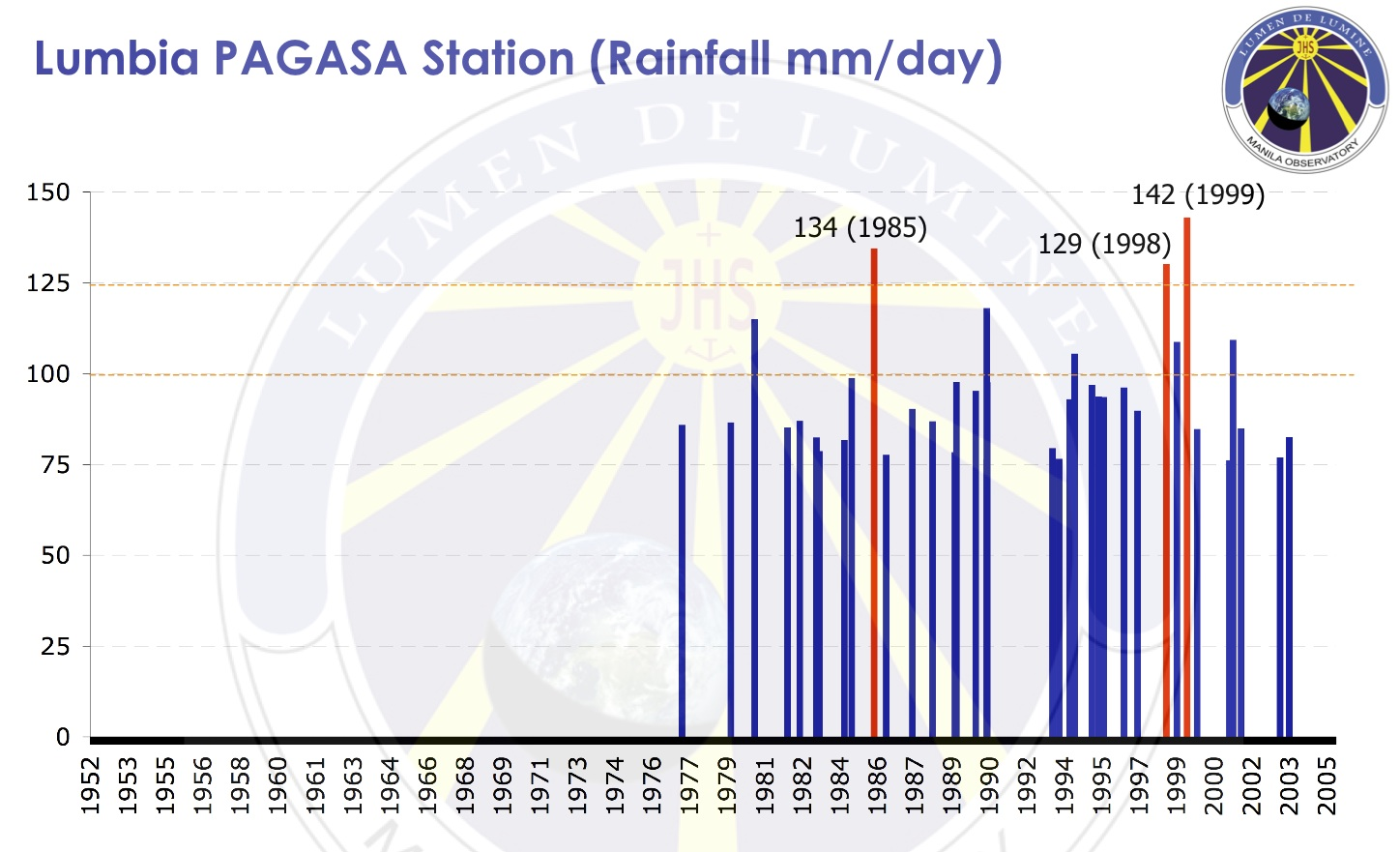 Courtesy of the Manila Observatory; Data from PAGASA