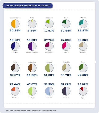 5 Filipinos open a Facebook account per minute