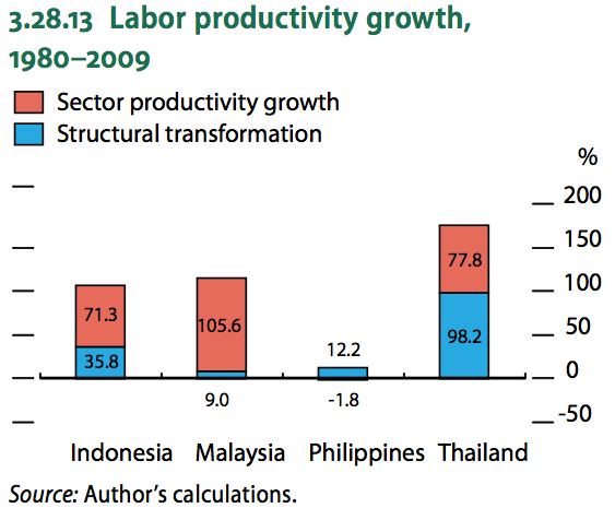 From &quot;Asian Development Outlook 2012: Confronting Rising Inequality in Asia&quot;