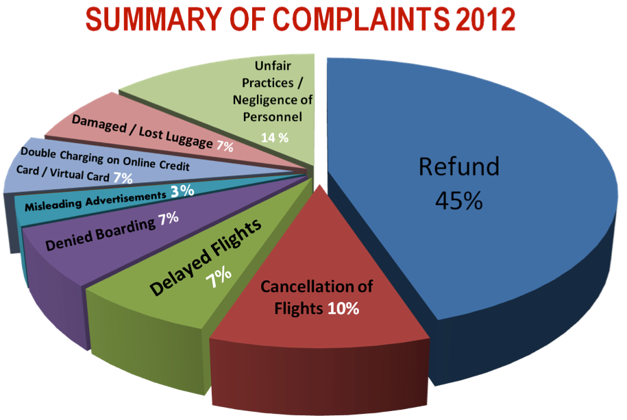 business cost airlines complaints story