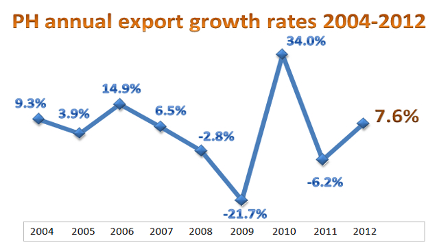 growing exporting importing export financing