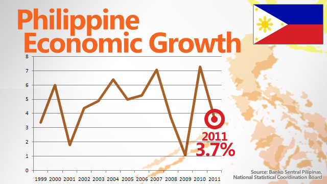 evaluation of philippine economy in recent administration The philippines under rodrigo duterte sceptred bile the new president may undo the economic gains of recent years.