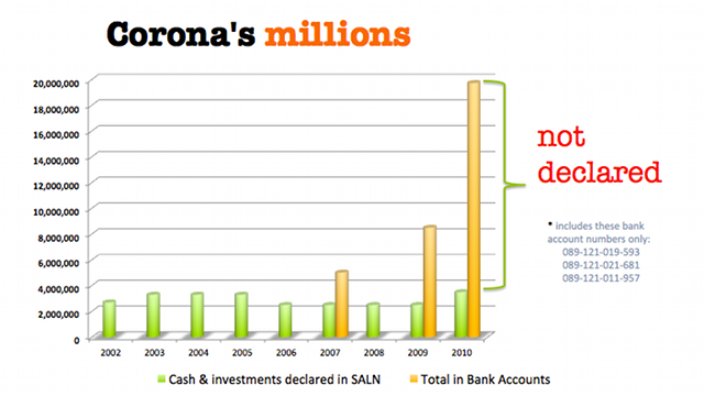 UNDECLARED FUNDS. Funds in Chief Justice Renato Corona's PSBank accounts against his SALN declarations
