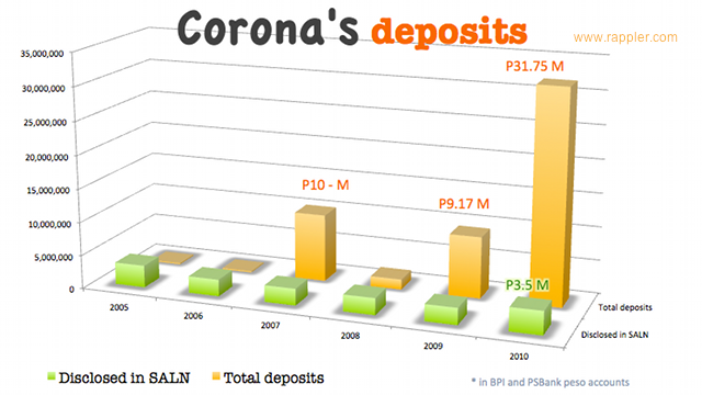 UNEXPLAINED. Graph shows how Chief Justice Renato Corona's BPI and PSBank peso time deposit balances compare against his SALN disclosures