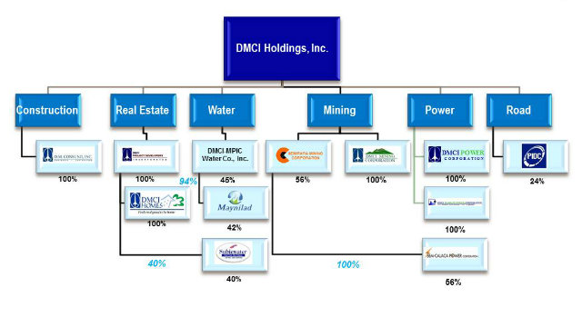 COMPANY PROFILE. DMCI Holdings Inc. is a holding firm for Consunji's various business interests. Diagram taken from the DMCI website.