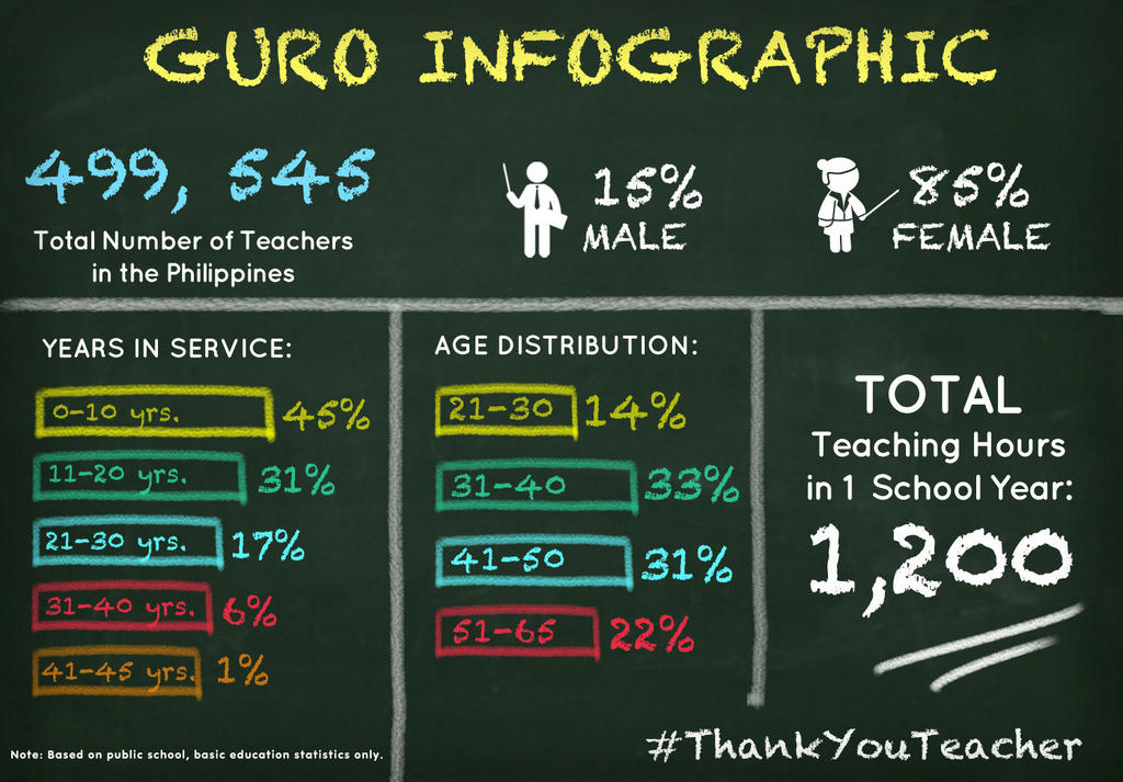 Infographic by the Department of Education.
