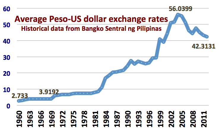 Latest Exchange Rate Dollar To Peso