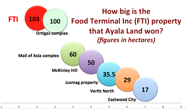 BIGGEST. The 103-hectare FTI property is one of the biggest commercial and business districts in the apital. Of the total area, 74-hectares were auctioned off.