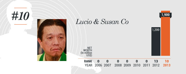Lucio and Susan Co Net Worth