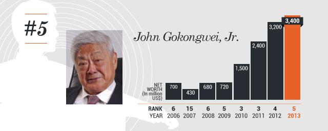 henry sy and john gokongwei Success story of john gokongwei the reversal of fortunes forced the teen-aged john to success story of henry sy sr be inspired from another successful.