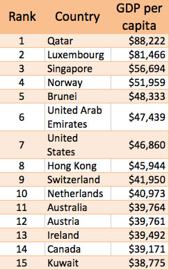 Singapore Brunei HK Among 15 Richest In The World