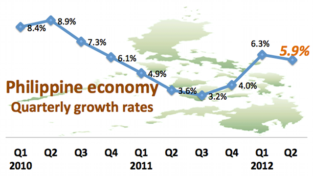 philippine economic growth 2012 critique paper Philippines economic growth solid household spending on the back of rising remittances and favorable financing conditions will continue to drive growth this year moreover, the government's investment push will spur infrastructure spending however, sustained inflation risks hitting consumer spending,.