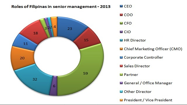 WOMEN ON TOP. CEO and CFO positions are among the senior management posts Filipinas hold. Screenshot from IBR study