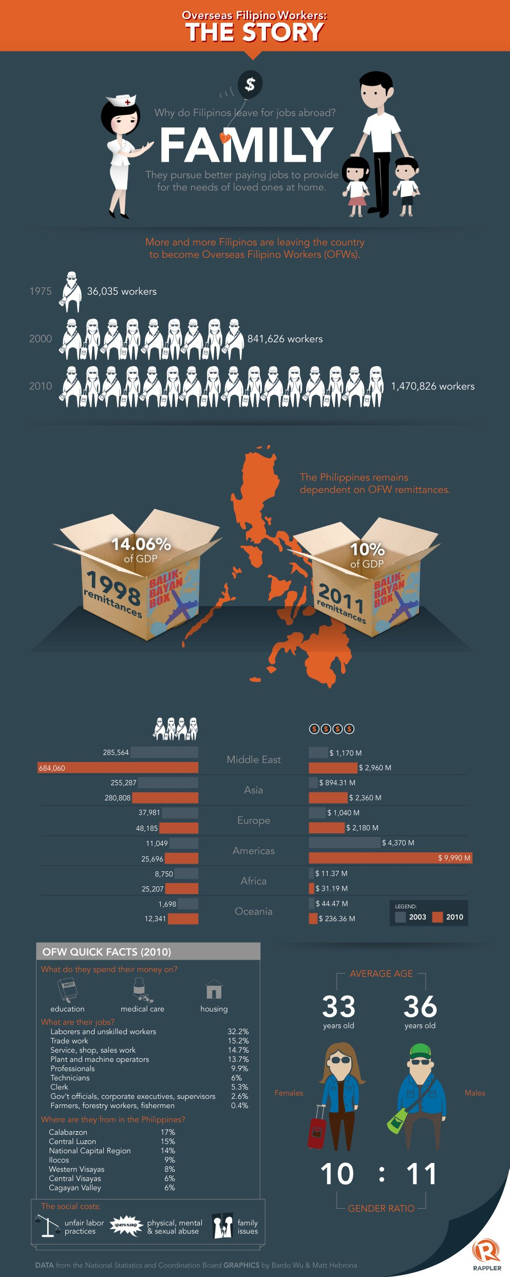 Infographic The Story Of Overseas Filipino Workers