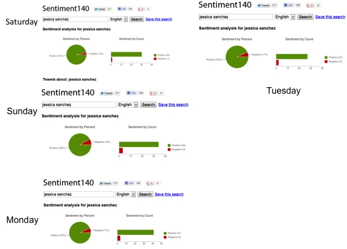 Sentiment140 stats for Jessica Sanchez.