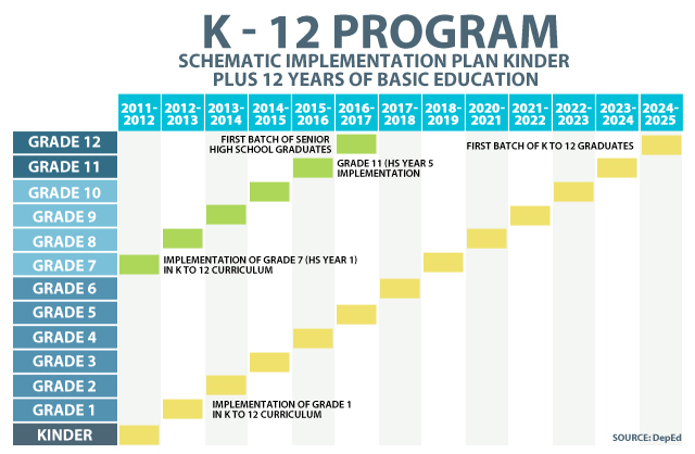 k 12 basic education program bane or On a basic level technology can replace  top ten reasons technology is important for education:  top 10 reasons technology is important for #education.