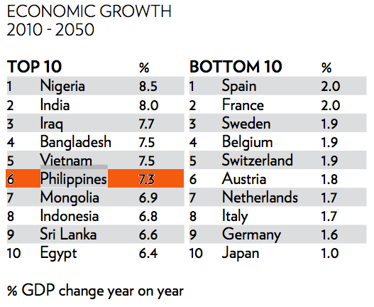 FAST GROWING. The Philippines is projected to be among the fastest growing economies in the world, according to the 2012 Wealth Report. This and the graphics below are taken from the report released by Knight Frank and Citi Private Bank.