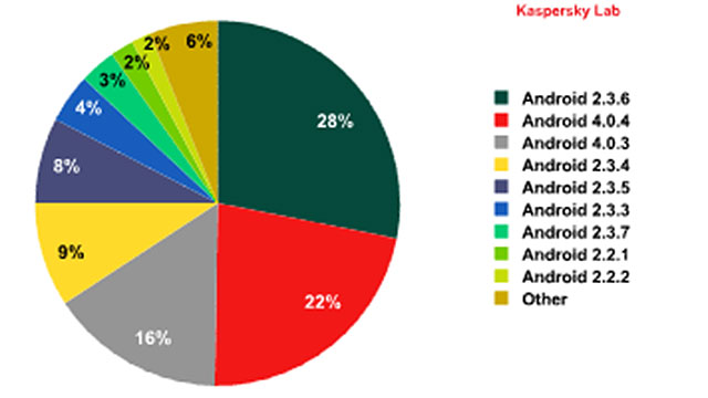 ANDROID MALWARE. Malware distribution by Android version. Courtesy of Kaspersky
