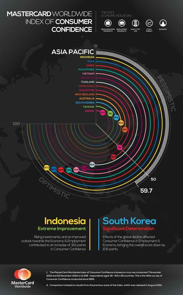 CONSUMER CONFIDENCE. Indonesia and the Philippines show 'extreme improvements,' while South Korea has the steepest drop. Graphic by Mastercard Worldwide Index of Consumer Confidence