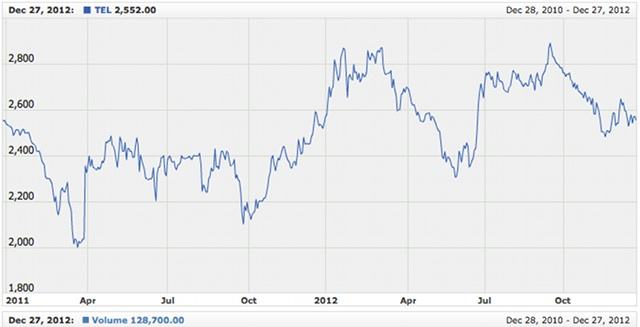 PLDT Shares. Graph shows closing share price of MVP-led PLDT (&quot;TEL&quot;) since the start of 2012. Screenshot of a page on PSE.com.ph