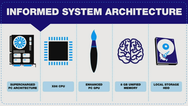 SYSTEM ARCHITECTURE. Sony explains what's behind the hood for the PS4. Screen shot from livestream.