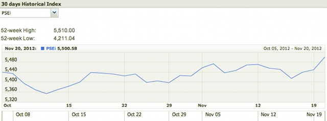 Screenshot of PSEi performance in the past 30 days. www.pse.com.ph