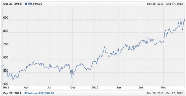 SMIC Shares. Graph shows closing share price of Sy-led SMIC since the start of 2012. Screenshot of a page on PSE.com.ph
