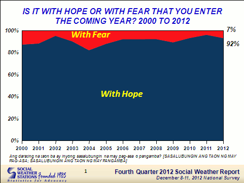 HOPE OVER FEAR. 92% of Filipinos enter 2013 with hope, while 7% say they are fearful of the coming year. Screengrab from SWS survey.