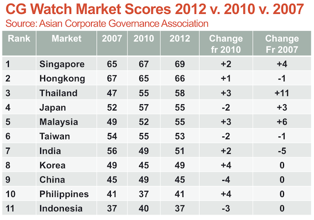 BOTTOM-UP. The Philippines is working its way up from bottom ranking. Image courtesy of Institute of Corporate Directors (ICD)
