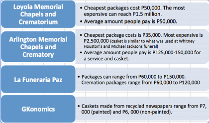 OPTIONS. Funeral homes around Manila offer services across a vast price range.
