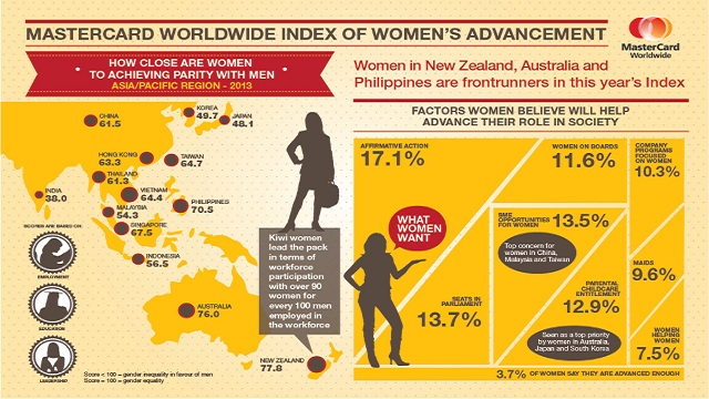 GENDER EQUALITY. MasterCard's Worldwide Index of Women's Advancement shows how gender equality is in different countries in terms of education, employment and leadership roles. Infographic by MasterCard