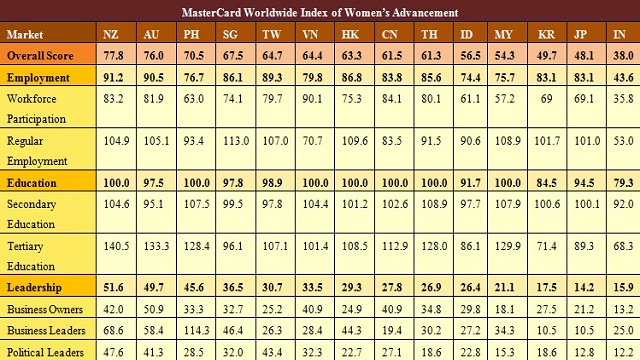 WOMEN'S ADVANCEMENT INDEX. Country scores for the 3 indicators. Screenshot from MasterCard study