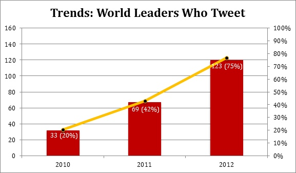 THE TWITTER TREND. There is a rising trend among world leaders going on Twitter. Screen shot from PDF at http://www.digitaldaya.com/admin/modulos/galeria/pdfs/69/156_biqz7730.pdf