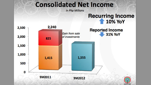 NET INCOME. ABS-CBN's recurring income was boosted by strong advertising revenue and consumer sales but overall, net income dropped 31%. Photo courtesy of ABS-CBN.