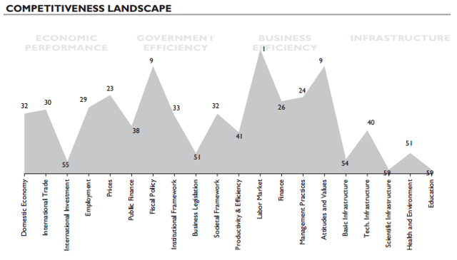 Competitive Landscape. All graphs from Asia Institute of Management (AIM)