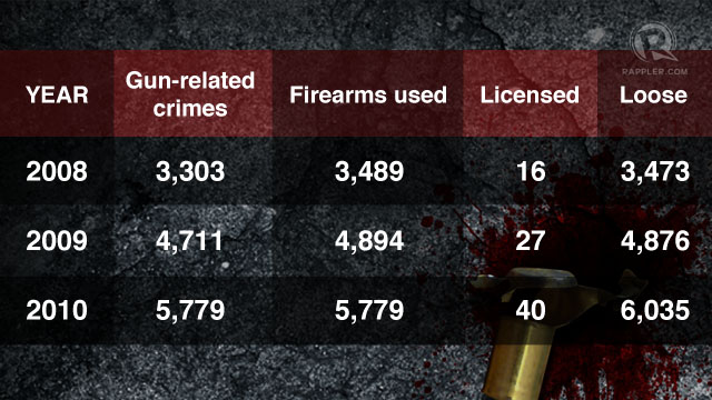 SOURCE: Data culled by Newsbreak from records of  the PNP Firearms and Explosives Office on crimes involving firearms (Newsbreak, 2011)