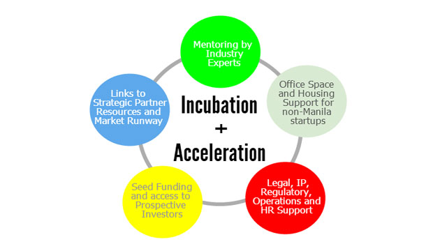 SUPPORT PROGRAM. More than the grant, local technopreneurs are guided every step of the way in the crucial stages of their start-up. Screenshot from Ideaspace website