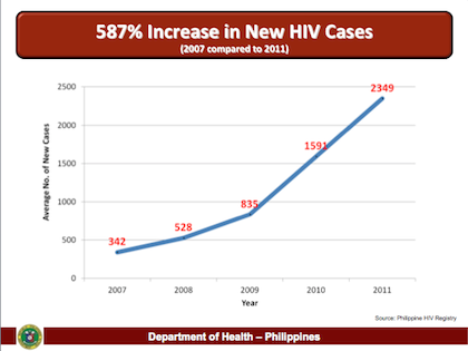 increaseincases-420 - COME OUT, BE TESTED | People at risk of HIV urged to undergo tests - Philippine Daily News