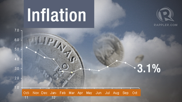 4-MONTH LOW. Annual inflation eased to 3.1% in October, the lowest since June