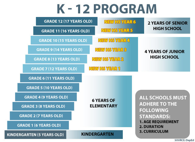 challenges of k 12 program through science The k-12 program has a so building proficiency through language (mother tongue-based multilingual education) these special programs for special schools are: science, technology, engineering, and mathematics program (stem.