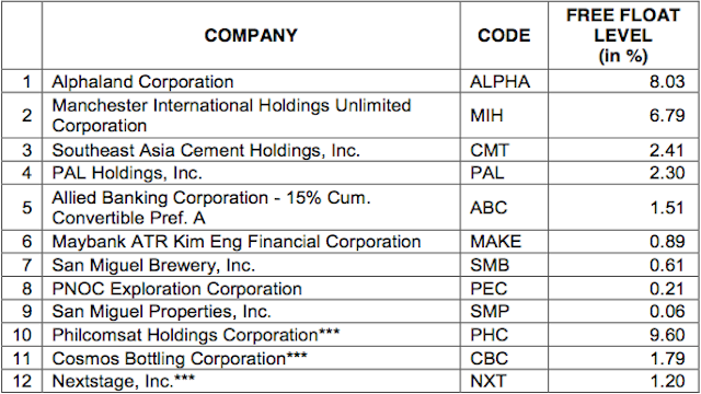 *** Companies currently under trading suspension. Source: www.pse.com.ph