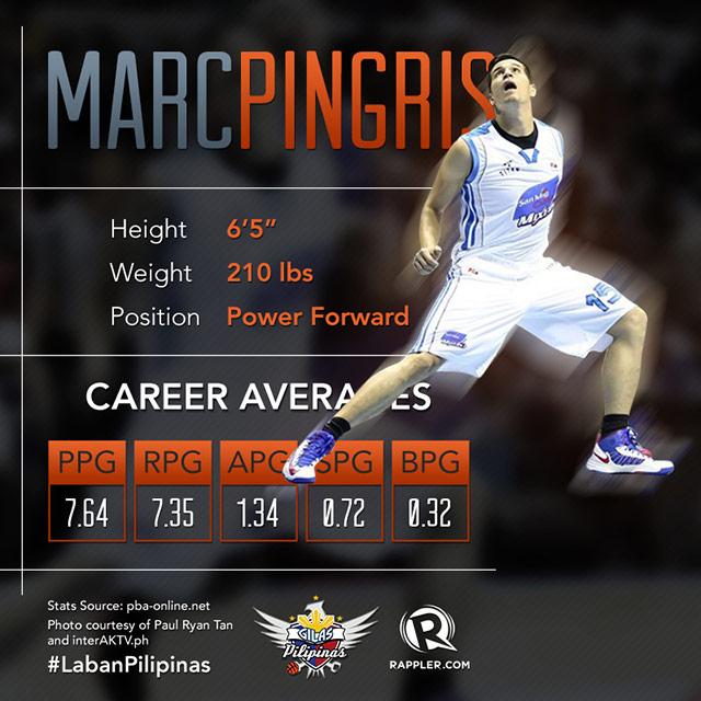 Gilas Pilipinas: Marc Pingris