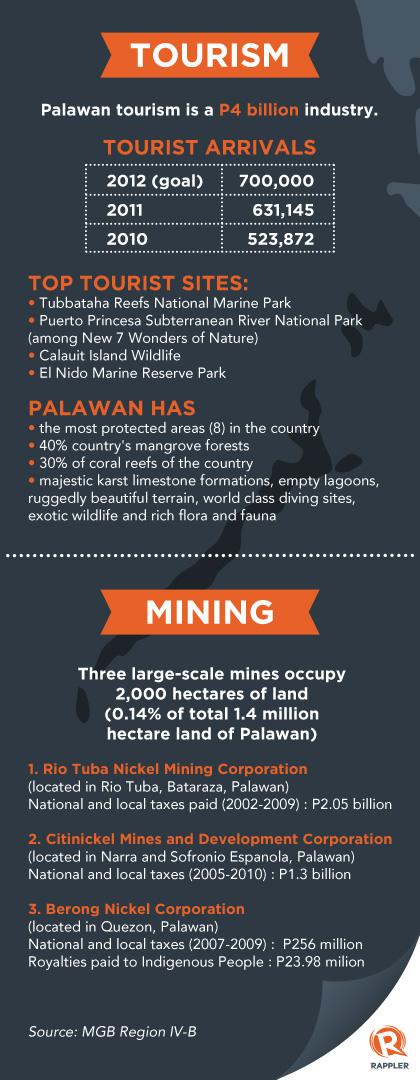Palawan Tourism and Mining Figures.