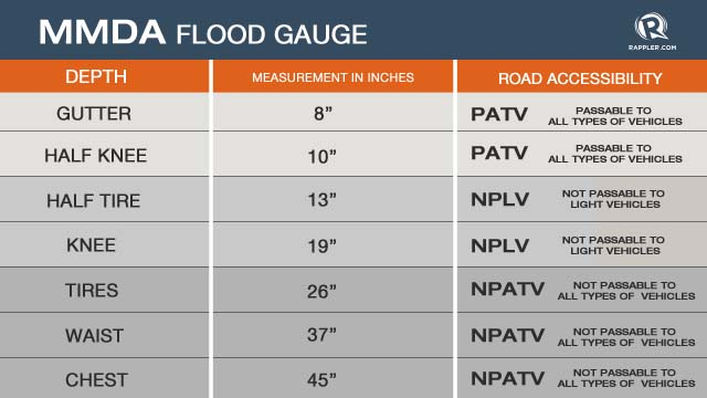 Passable Or Not Mmda Releases Flood Measurements