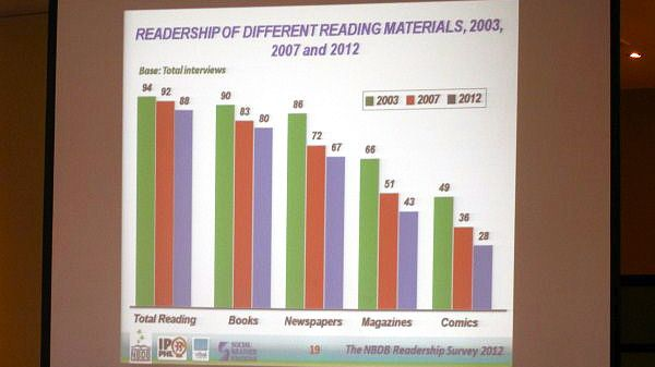 A SLIDE FROM THE NBDB Readership Survey 2012 presentation