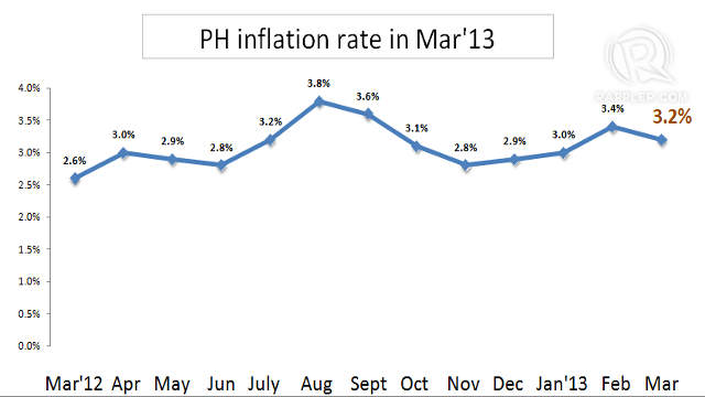 MANILA, Philippines – After a 5-month high, the rate of increase of