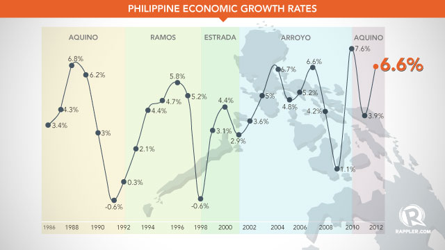 Philippines Grows 6 6 In 2012