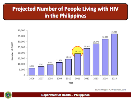 projected-420 - COME OUT, BE TESTED | People at risk of HIV urged to undergo tests - Philippine Daily News