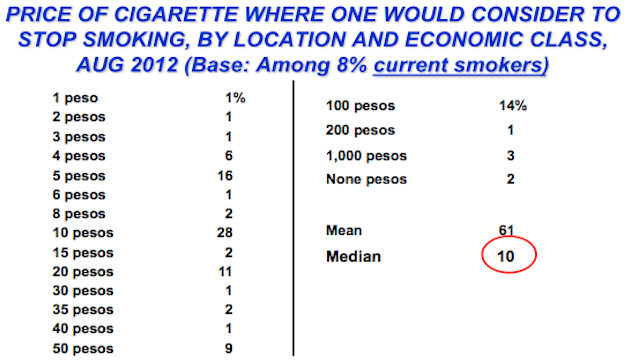 Screenshot taken from SWS survey report